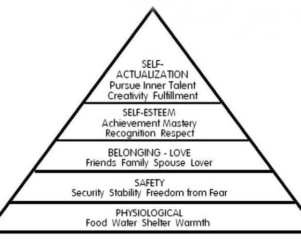recognition-pyramide de maslow