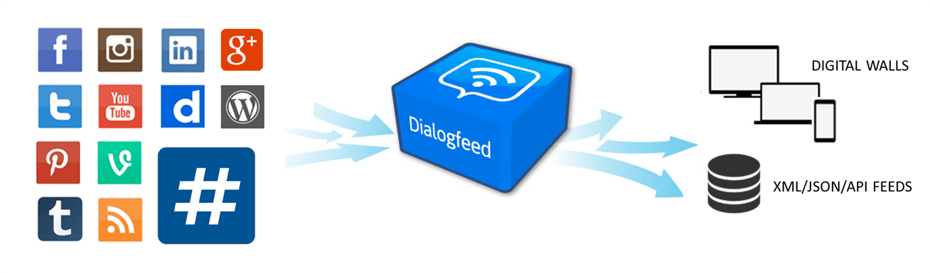 Dialogfeed social media aggregation
