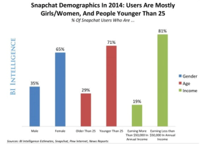 Snapachat marketing possibilities